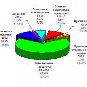 Аналитическая справка по Республике Украина